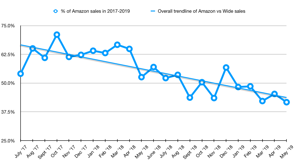 Wide sales chart