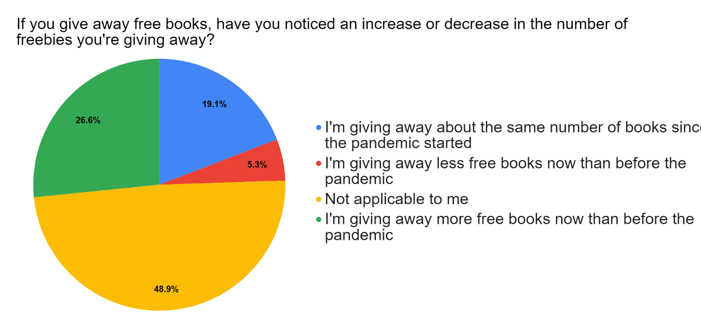 Survey Free Book Giveaways
