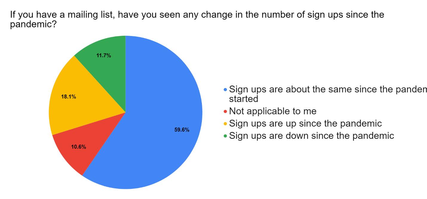 Survey Mailing List