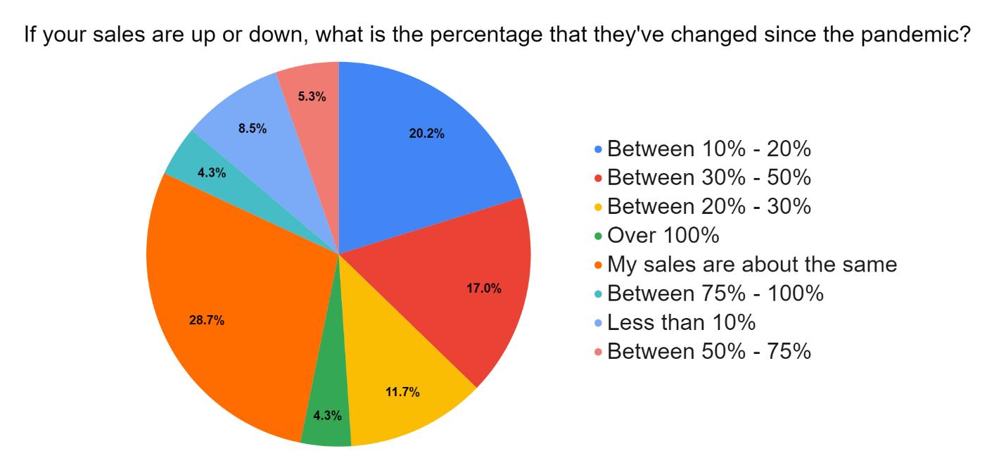 Survey Sales Per Change