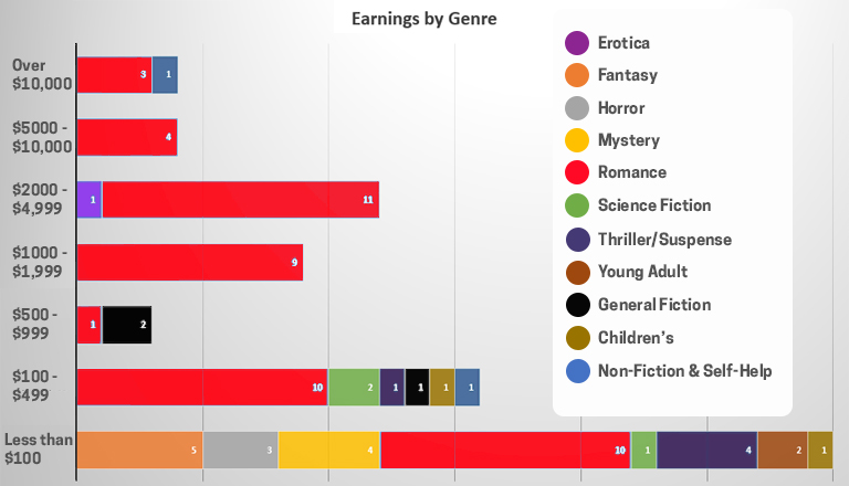 Earnings by Genre