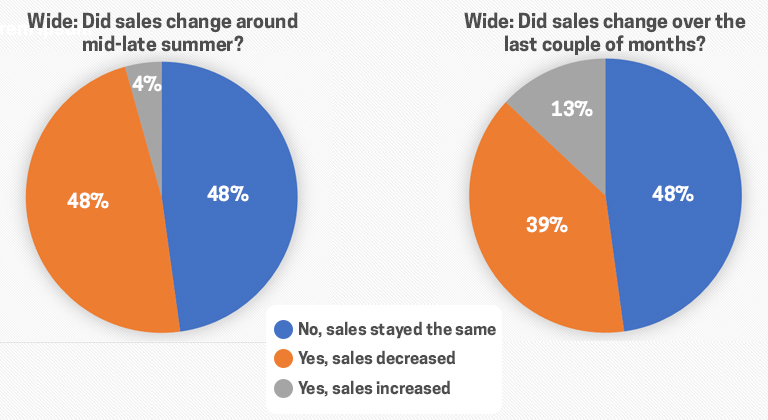 Sales Change Wide