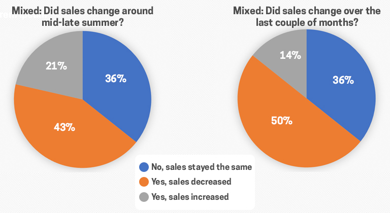 Sales Change Mixed