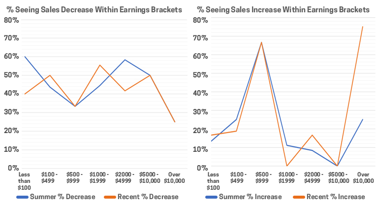 Sales Within Earning Brackets
