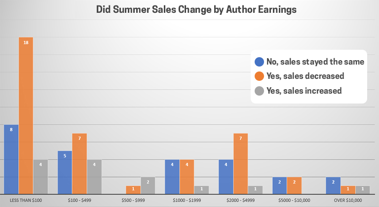 Summer Changes by Earnings